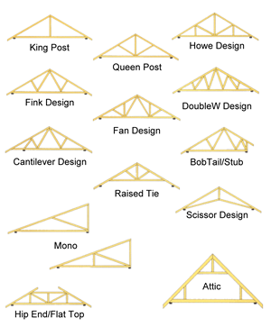 Scissor Truss Calculator http://www softplan com